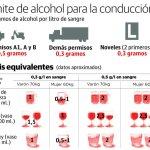 ¿Cuál es el límite de alcohol para conducir?