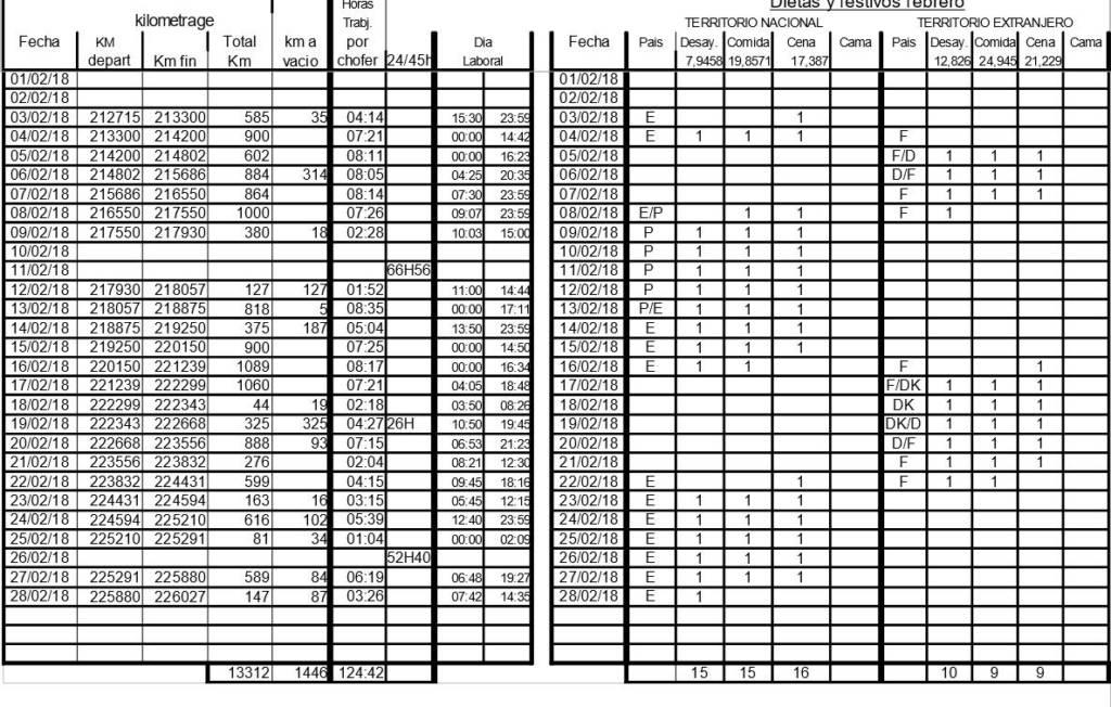 Choferes denuncian y muestran documento, donde la empresa debería pagar dietas por 1.788,64€, y pagó sólo 805,25€