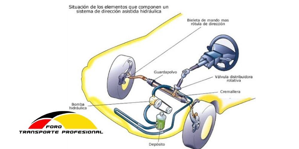 partes del Sistema de dirección del automóvil