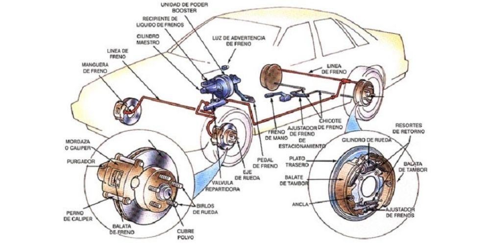 partes del sistema de frenos del automovil